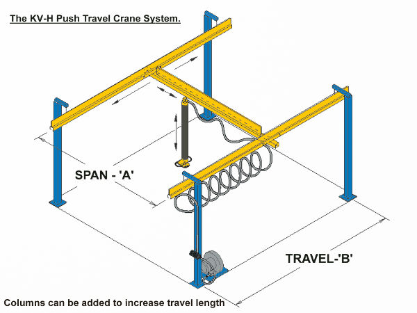KV-H Push Travel Light Crane System - The crane system facilitates the